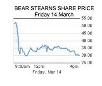 080314_bear_stearns_share_price_3